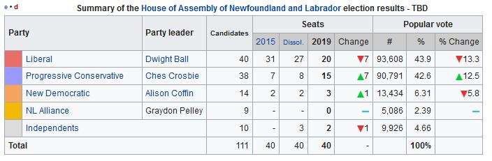 2019-06-03__Newfoundland and Labrador __001