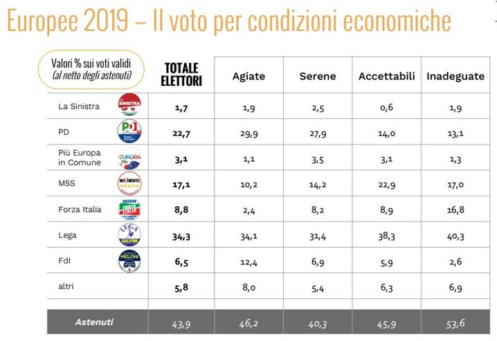 2019-06-05__Elezioni europee. Voto per sesso e per condizioni economiche 001