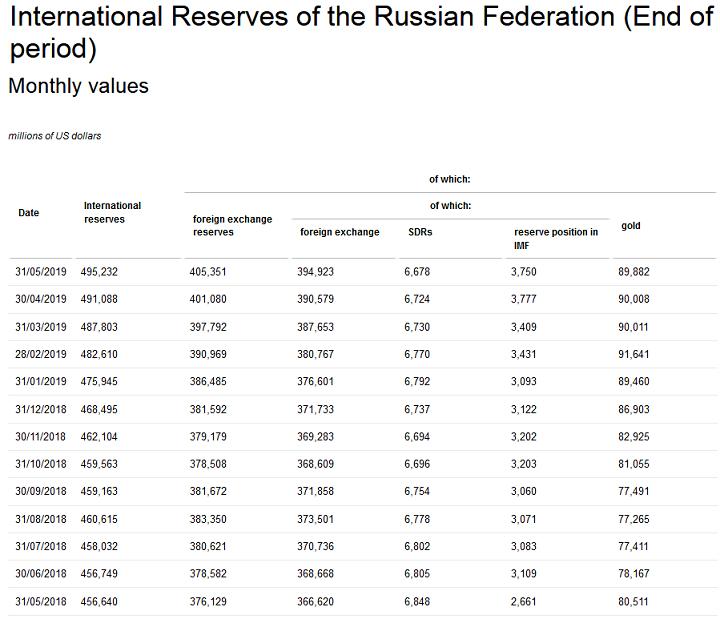 2019-06-20__Russia Riserve 004