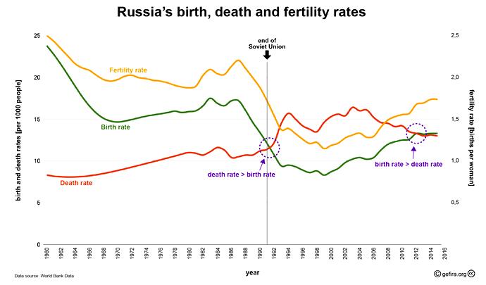 2019-07-10__Russia_Demografia__001