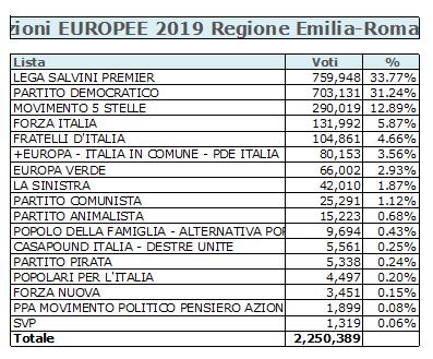 2019-07-15__Ipsos__Emilia_Romagna__Europee_2019