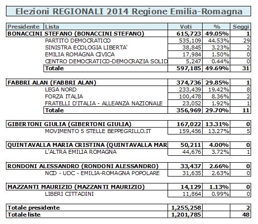 2019-07-15__Ipsos__Emilia_Romagna__Spndaggi__000