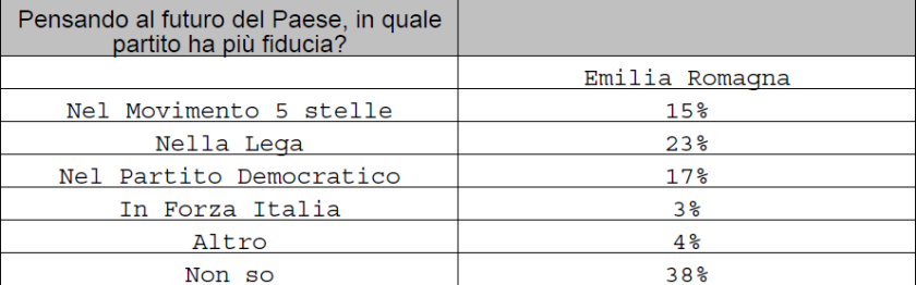 2019-07-15__Ipsos__Emilia_Romagna__Spndaggi__001