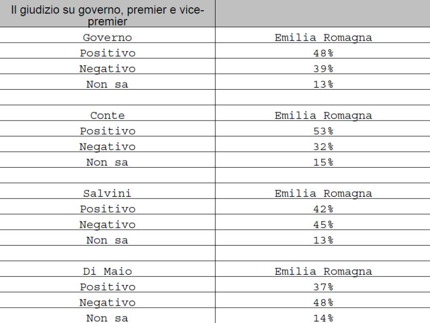 2019-07-15__Ipsos__Emilia_Romagna__Spndaggi__002