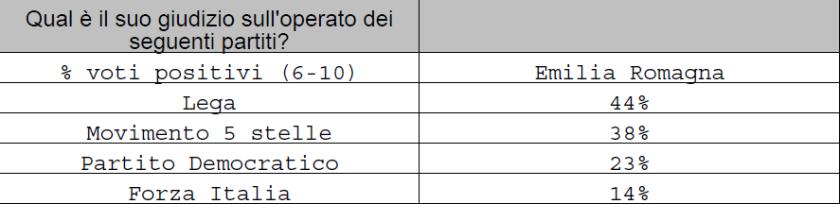 2019-07-15__Ipsos__Emilia_Romagna__Spndaggi__003