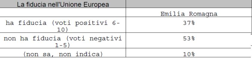 2019-07-15__Ipsos__Emilia_Romagna__Spndaggi__004