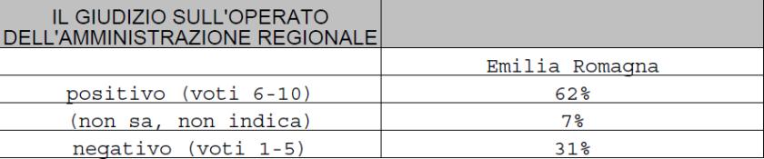 2019-07-15__Ipsos__Emilia_Romagna__Spndaggi__005