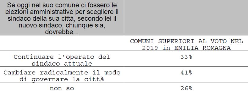 2019-07-15__Ipsos__Emilia_Romagna__Spndaggi__006
