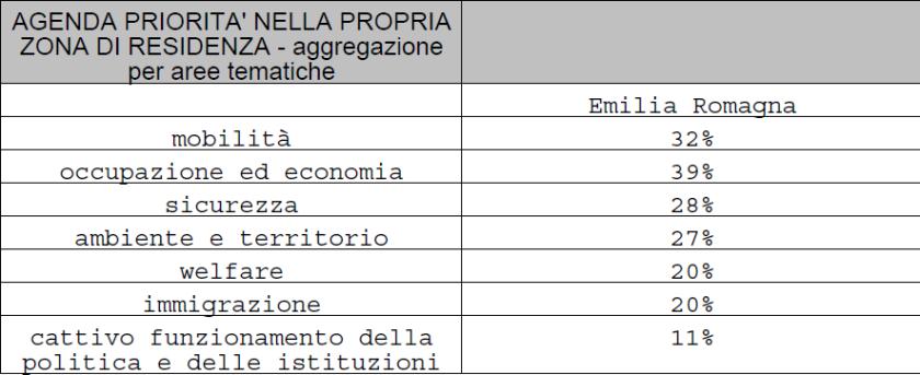 2019-07-15__Ipsos__Emilia_Romagna__Spndaggi__007