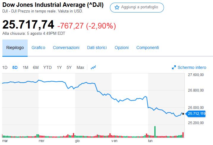 2019-08-06__Dow Jones 001