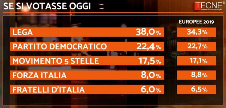 2019-08-09__Italia_Voti__001