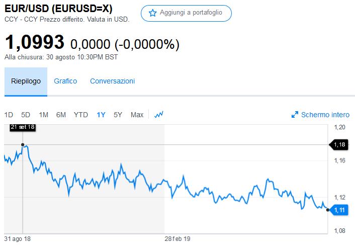 2019-09-01 eur usd
