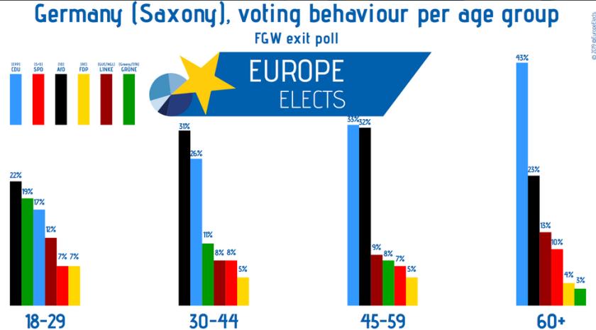 2019-09-02__Sachsen__età votanti 000