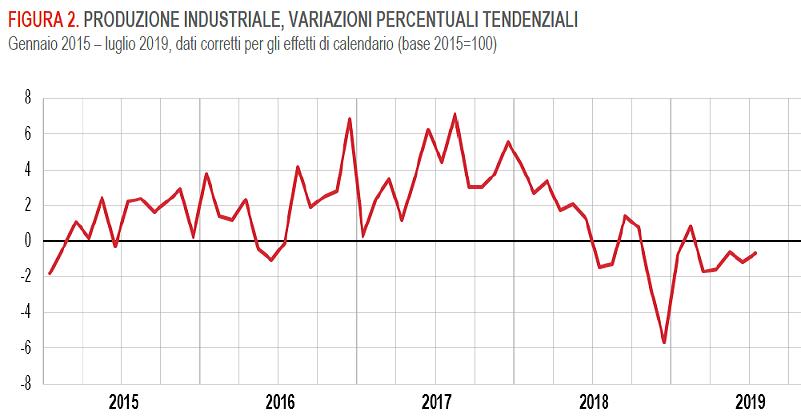 Calendario Luglio 2007.Italia Produzione Industriale 0 7 Mese Su Mese 19 Dal