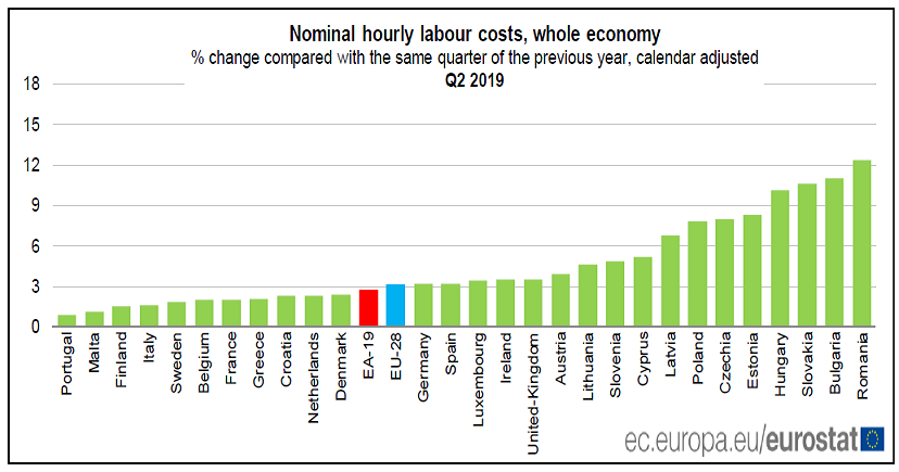 2019-09-15__Eurostat Lavoro