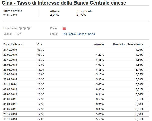 2019-09-20__ Banca Centrale Cina