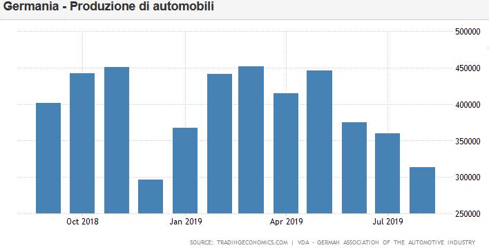 2019-09-23__ Germania Crollo del PMI Automobili
