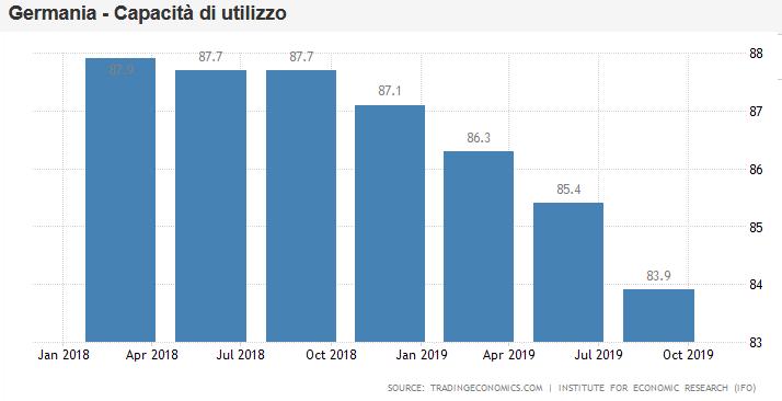 2019-09-23__ Germania Crollo del PMI Utilizo