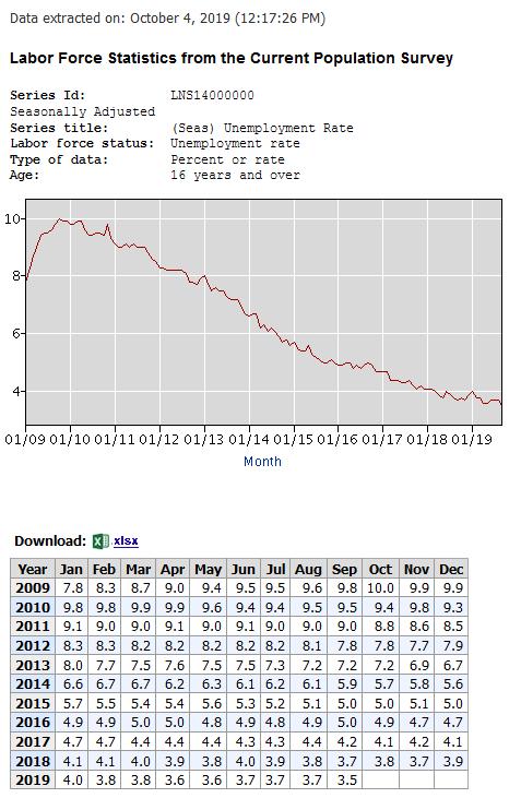 2019-10-05. USA Disoccupati 000