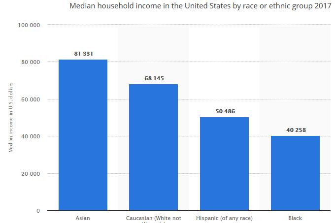 2019-10-06__Usa median 002