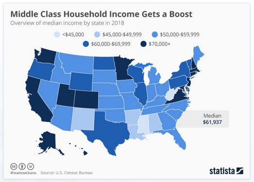 2019-10-06__Usa median