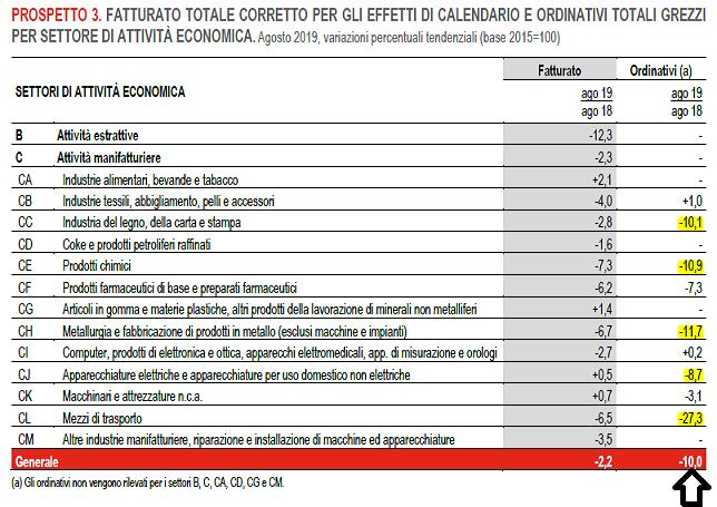 2019-10-17__Istat_Fatturato 002