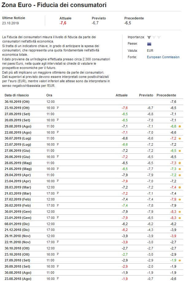 2019-10-25__Eurozona - Fiducia Consumatori 001