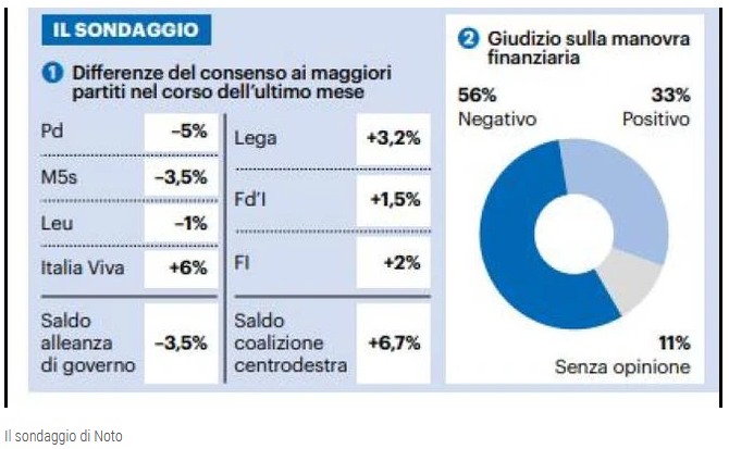 2019-11-04__Italia__Sondaggio_Noto 001