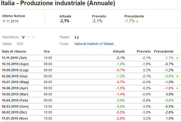2019-11-11__Italia__Produzione Industriale 001