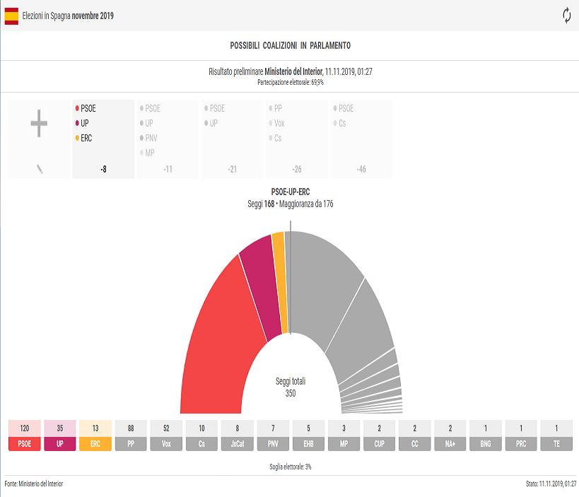 2019-11-11_Spagna Risultati 001