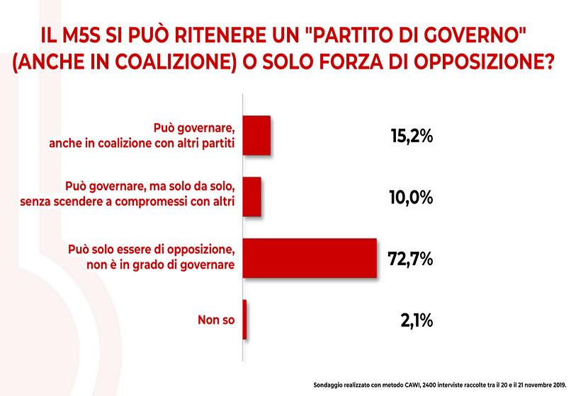 2019-11-25__M5S al Governo. Un sondaggio Swg. 001