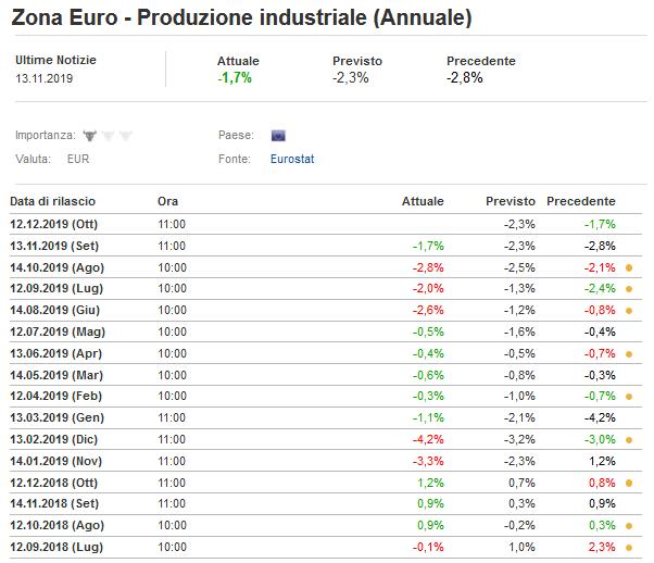 2019-11-30__Eurozona Industria 001