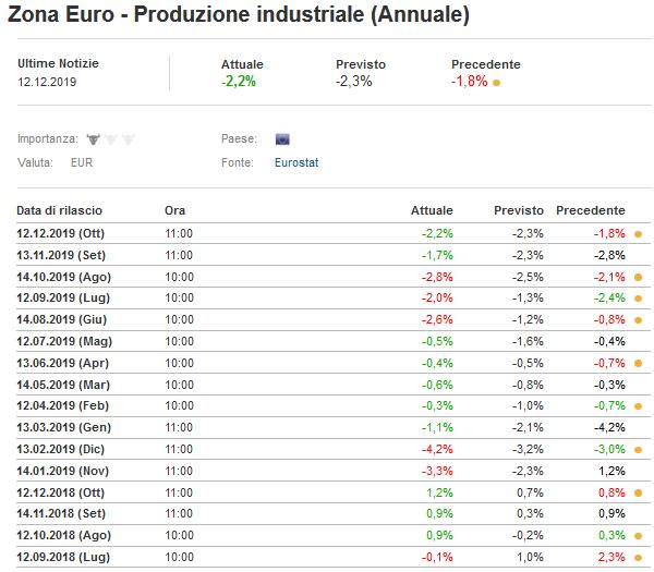 2019-12-14__Eurostat Produzione Industriale 001
