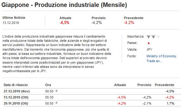 2019-12-14__Giappone Produzione Industriale 001