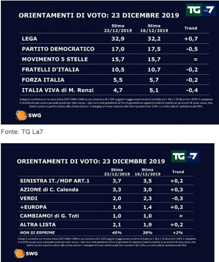 2019-12-26__Italia ondaggio Swg