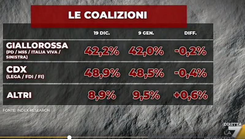 2020-01-13__Italia Sondaggi 006