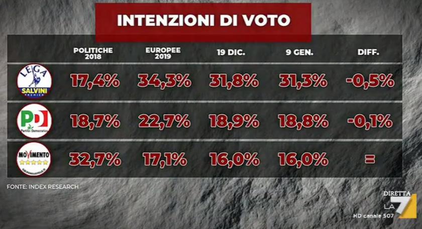 2020-01-13__Italia Sondaggi
