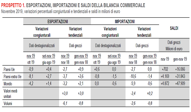 2020-01-20__Istat 001