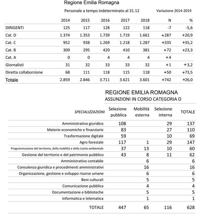 2020-01-21__Bonaccini Assunzioni 001