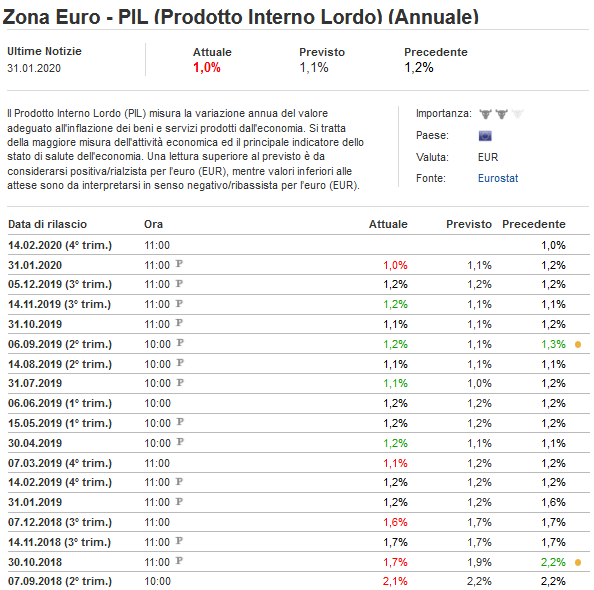 2020-01-31__Eurozona__Pil Annuale 001