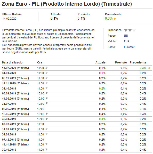 2020-02-14__Eurozona Pil