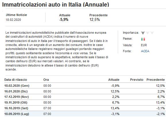 2020-02-18__Italia Immatricolazioni auto