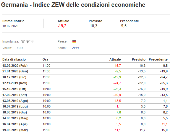 2020-02-19__Germania Indice Zew