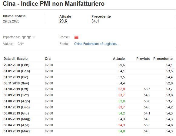 2020-02-29__Cina PMI Non Manifatturiero 001