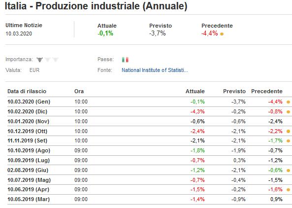 2020-03-10__Italia - Produzione industriale (Annuale) 001