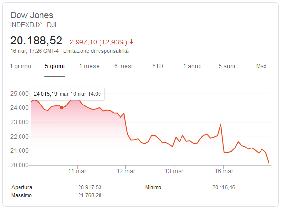 2020-03-16__Chiusura Dow Jones