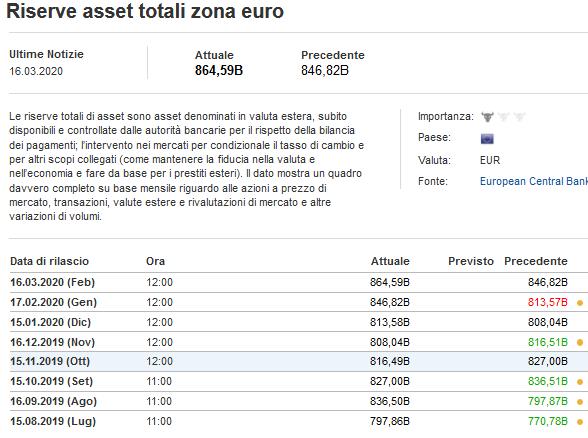 2020-03-16__Eurozona Riserve Valutarie 001