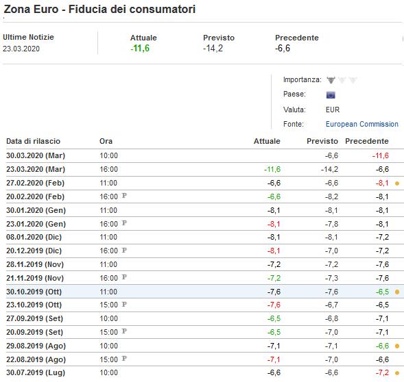 2020-03-23__Eurozona__ Fiducia Consumatori 001
