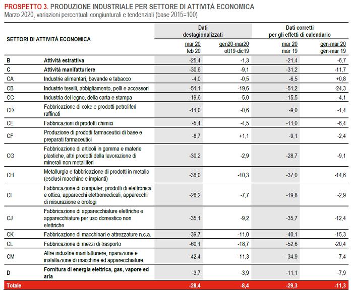 2020-05-11__Istat 002