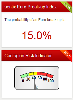 2020-05-19__Sentix Euro Break-up Index 001